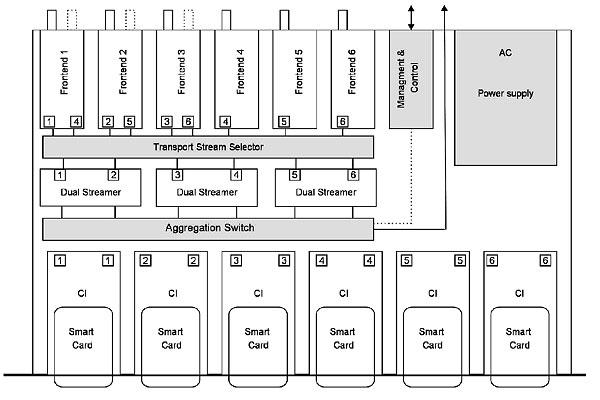 Блок-схема IP-стример