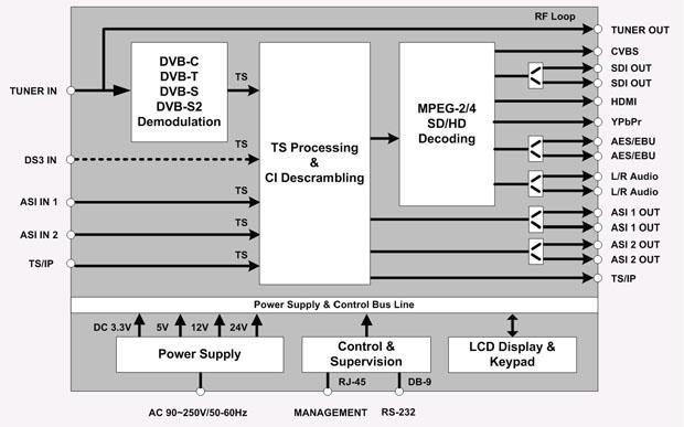 Блок-схема цифровых ресиверов