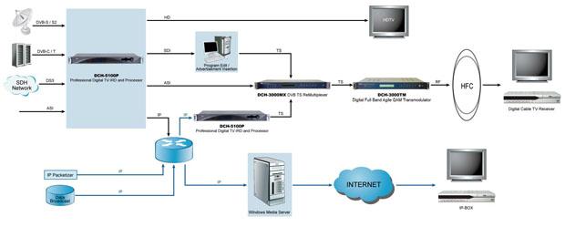 Применение цифровых ресиверов DCH-5100P PBI
