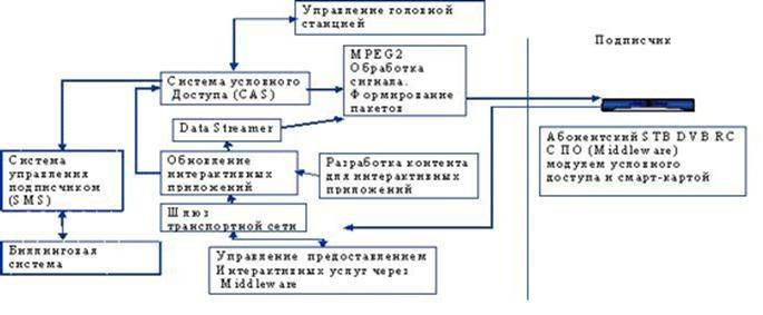 Схема коммерческой системы