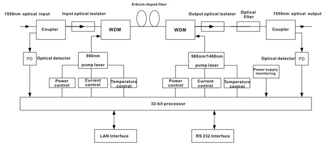 Блок-схема оптический