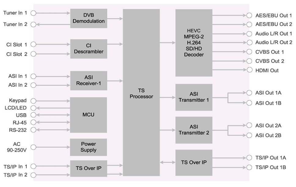 Блок-схема цифрового ресивера DCH-6100P